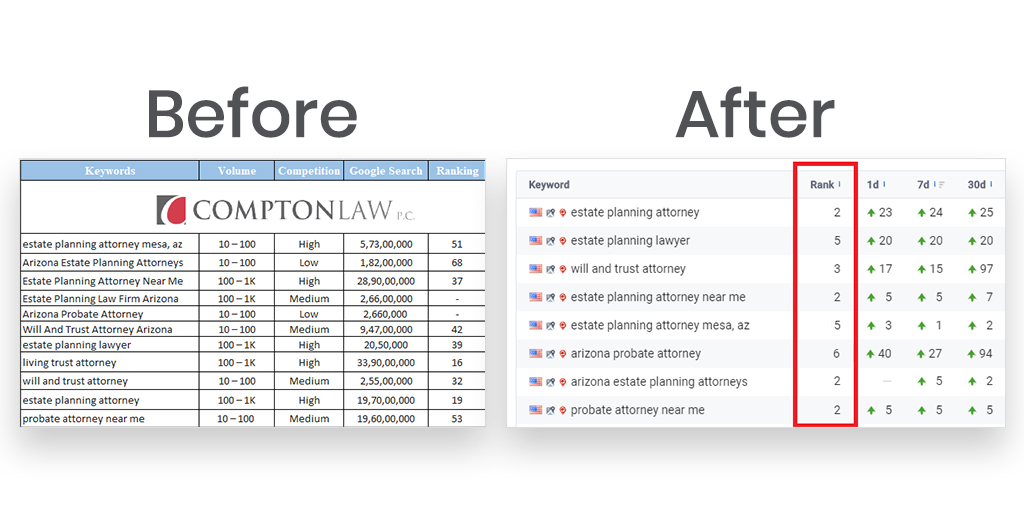 Compton law case study before and after results