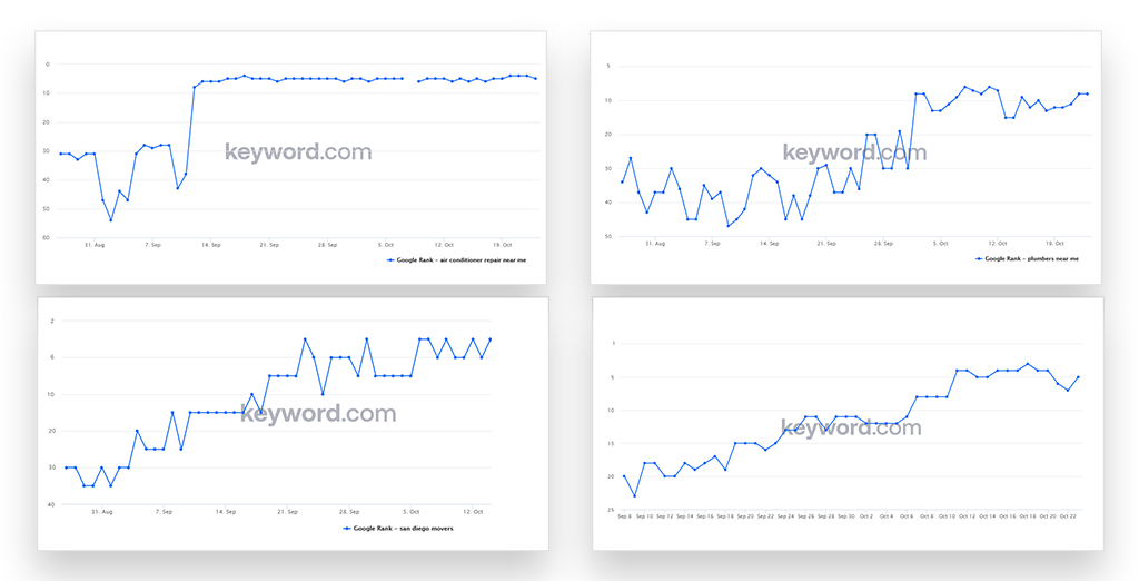 case study showing keyword growths in graph