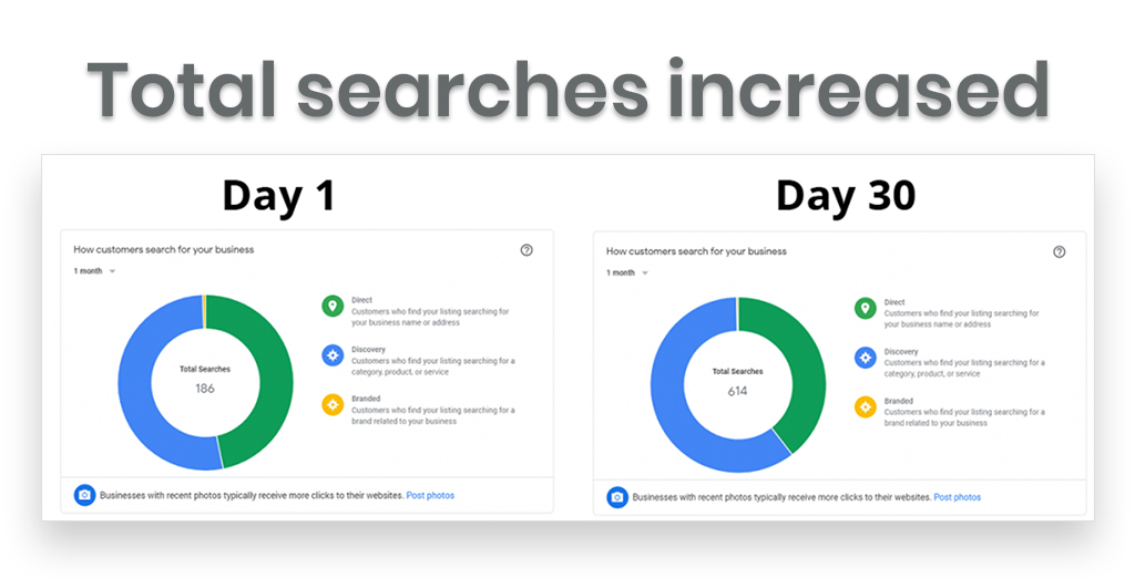 case study showing total search increased